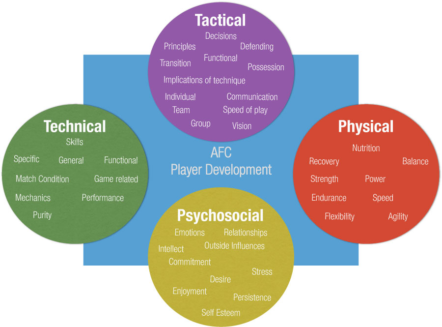 Are You Mentally Prepared for Games? | Soccer Psychology Tips