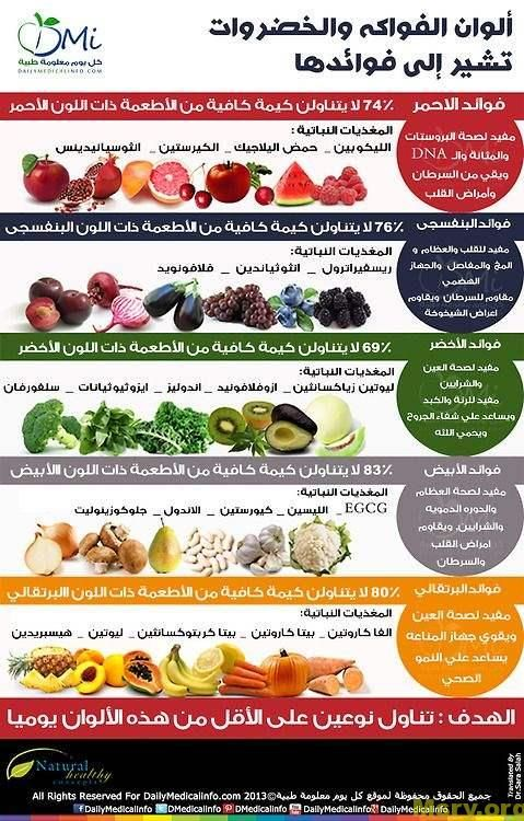 رجيم سريع ونظام غذائى لإنقاص 15 كيلو فى إسبوعين موقع مصري Nutrition Health And Nutrition Healthy