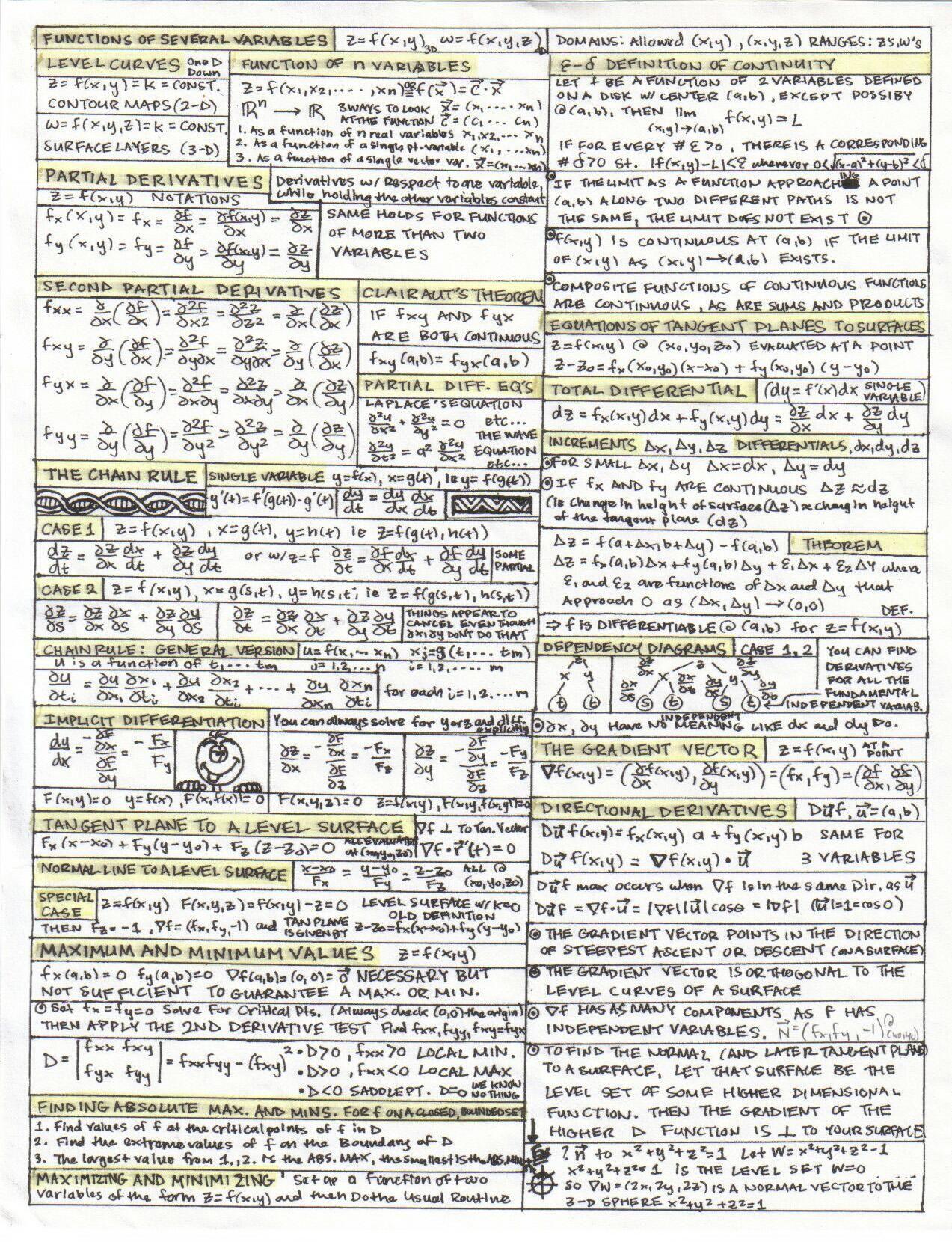 Math Cheat Sheets