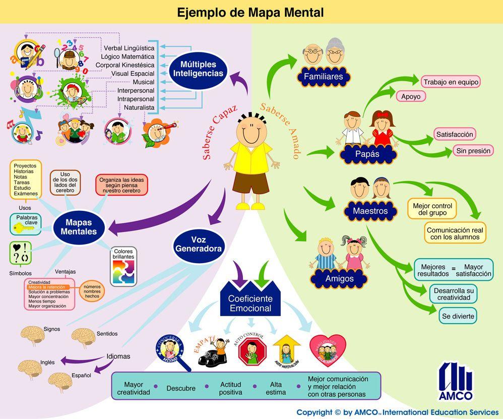 Mapa mental sobre desarrollo personal autismo,asperger