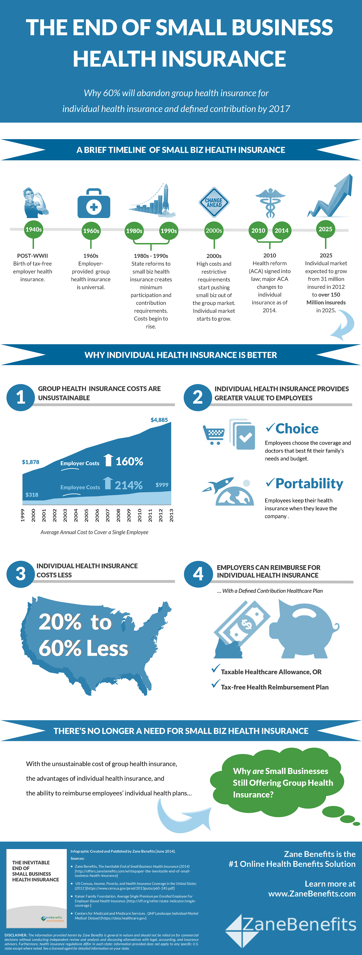 Infographic - The End of Small Business Health Insurance ...
