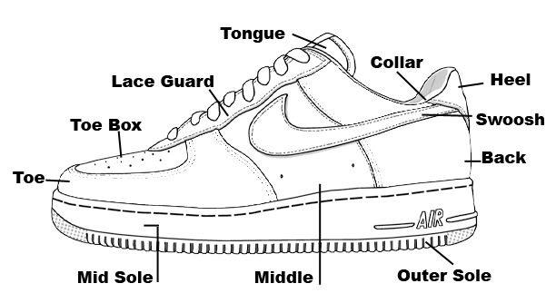 Sneaker Anatomy Footwear Anatomy In 2018 Pinterest Sneakers