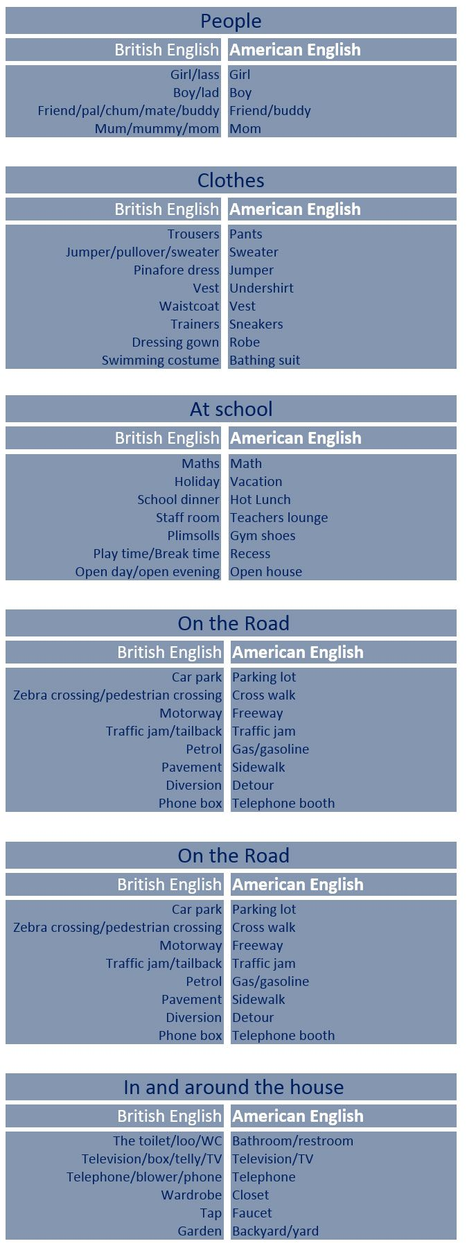Differences Between American and British English - learn English ...