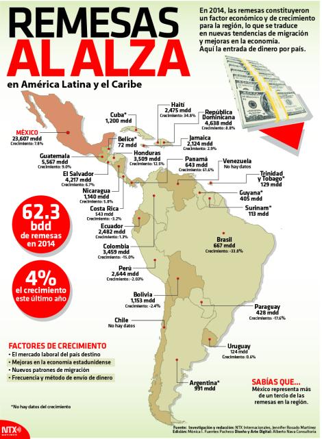 Aumenta llegada de remesas en América Latina y el Caribe ...