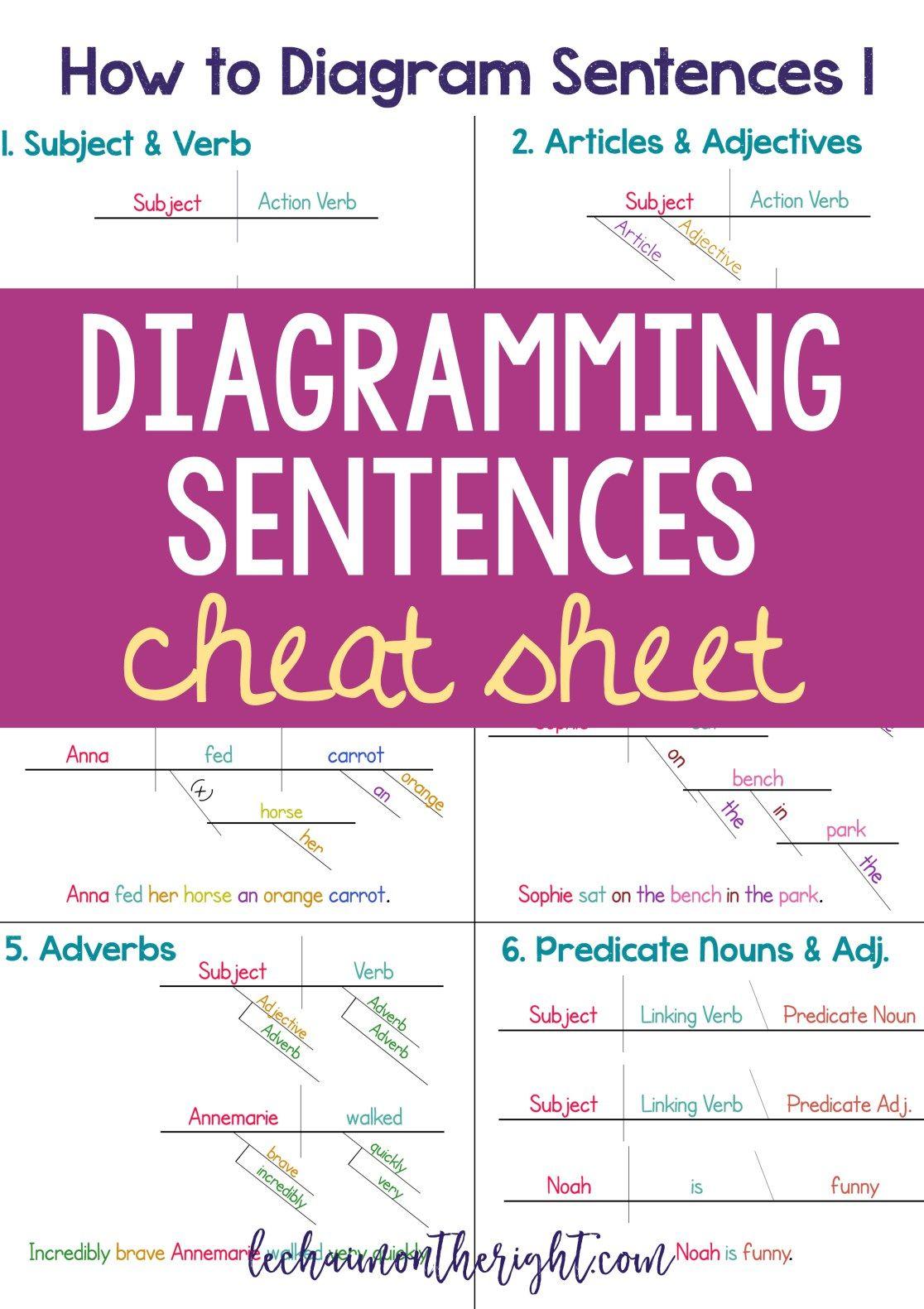 Diagramming Sentences Cheat