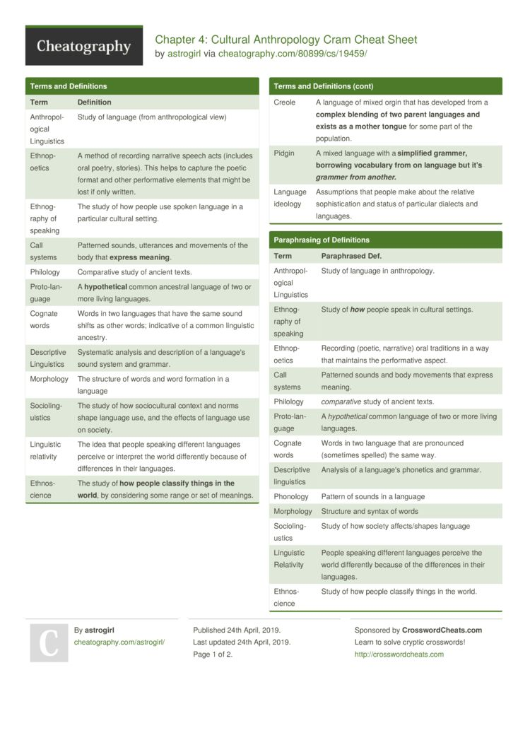 Chapter 4 Cultural Anthropology Cram Cheat Sheet by