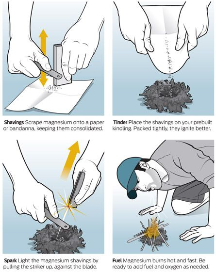 How to build a fire with flint
