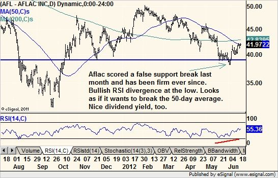 Aflac!!!!   Chart of the Day   Diagram, Chart, Line chart