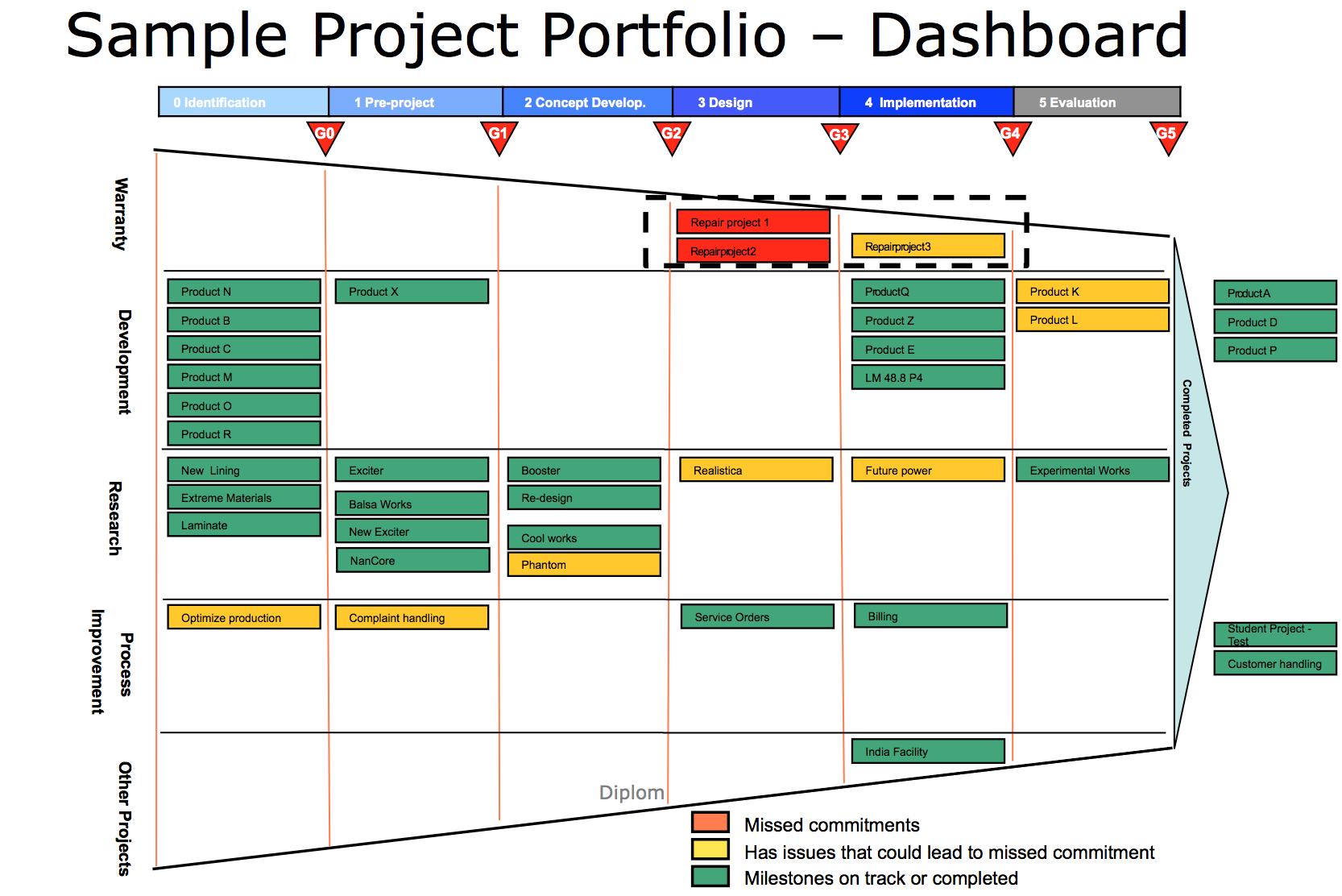 medium resolution of example portfolio funnel portfolio management project management
