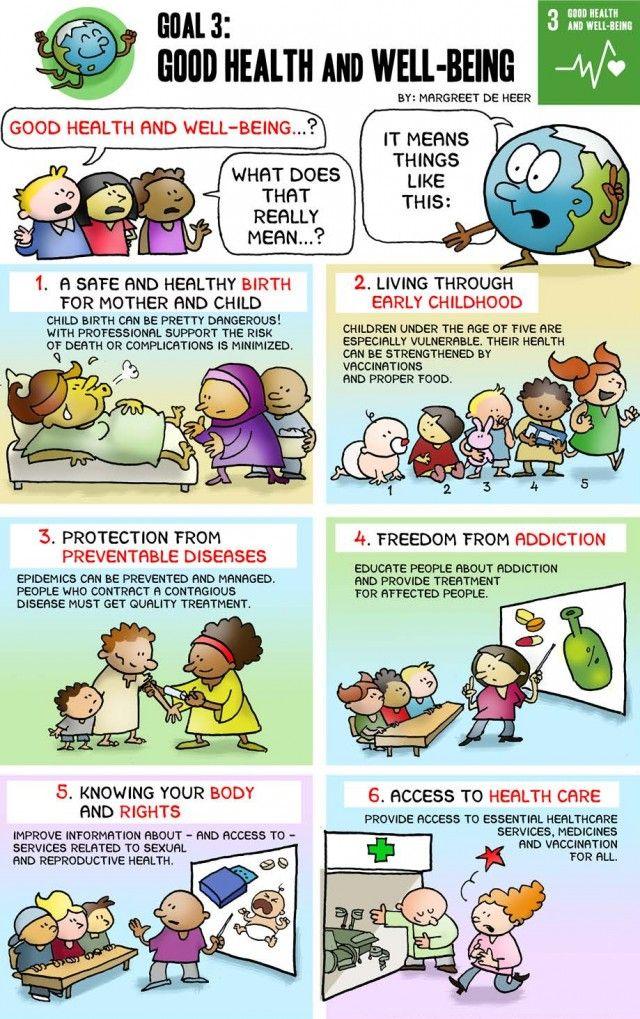 Goal 3 Good Health & WellBeing Sustainable development