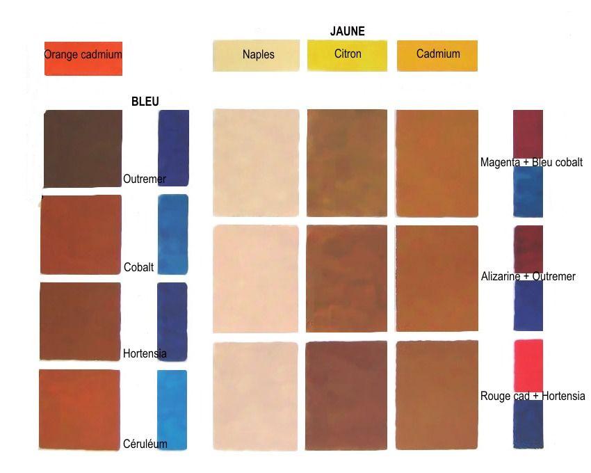 épinglé par CM ⊱Le brun est une couleur tertiaire = mélange de : - soit 3 couleurs primaires ...