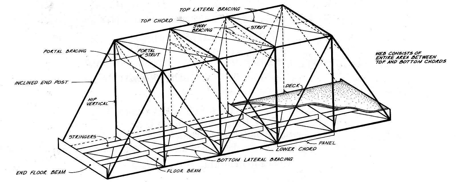 dnr  bridge truss terminology