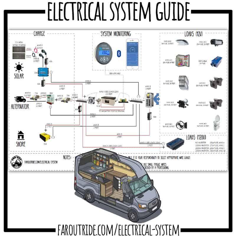 Van Build Diagrams