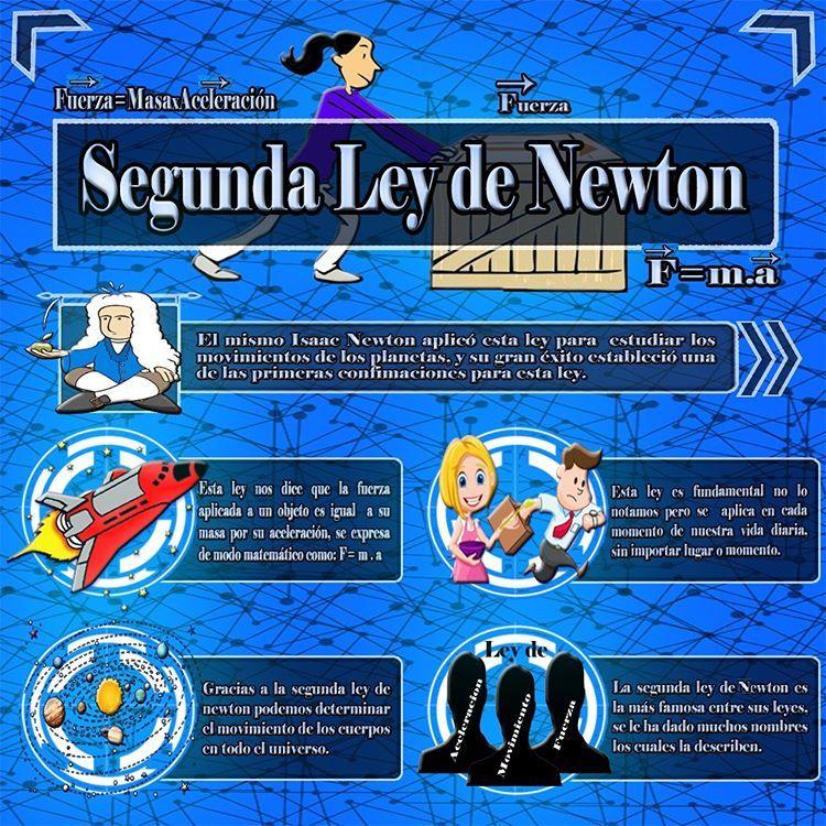 Daniela Daniela5087 Eduardo Edu121525 Y Josmer Josmeralexander08 Presentan Su Infograf Leyes De Newton Propiedades Físicas Y Químicas Fisica Formulas