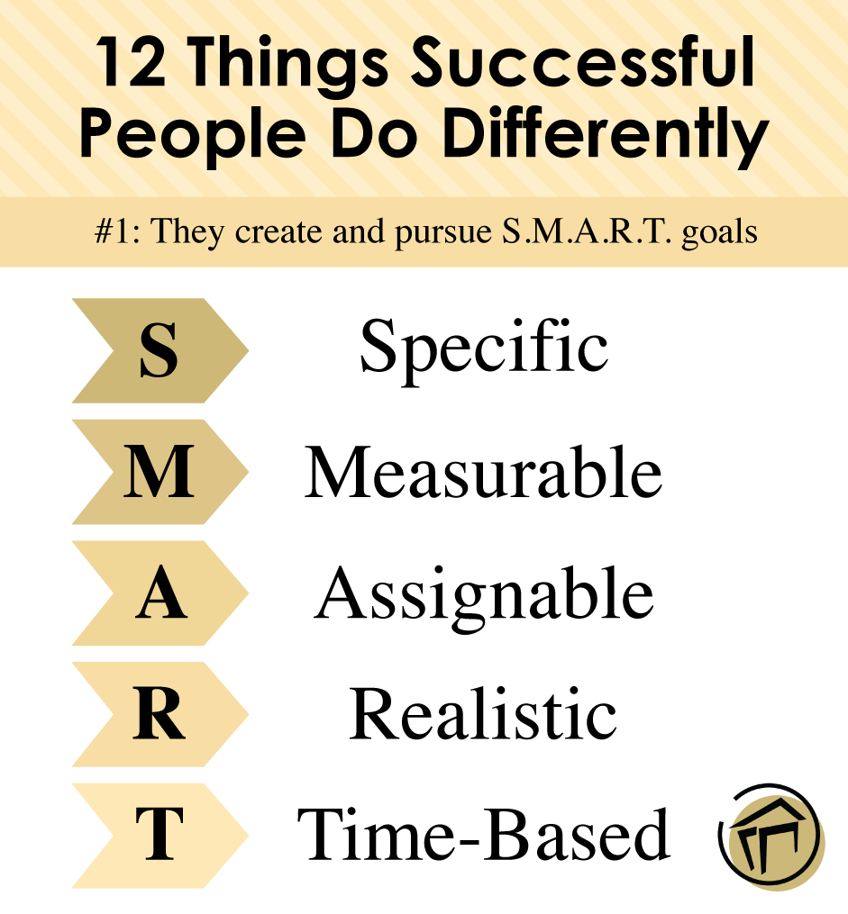 Creating S.M.A.R.T. goals will help you in attaining your