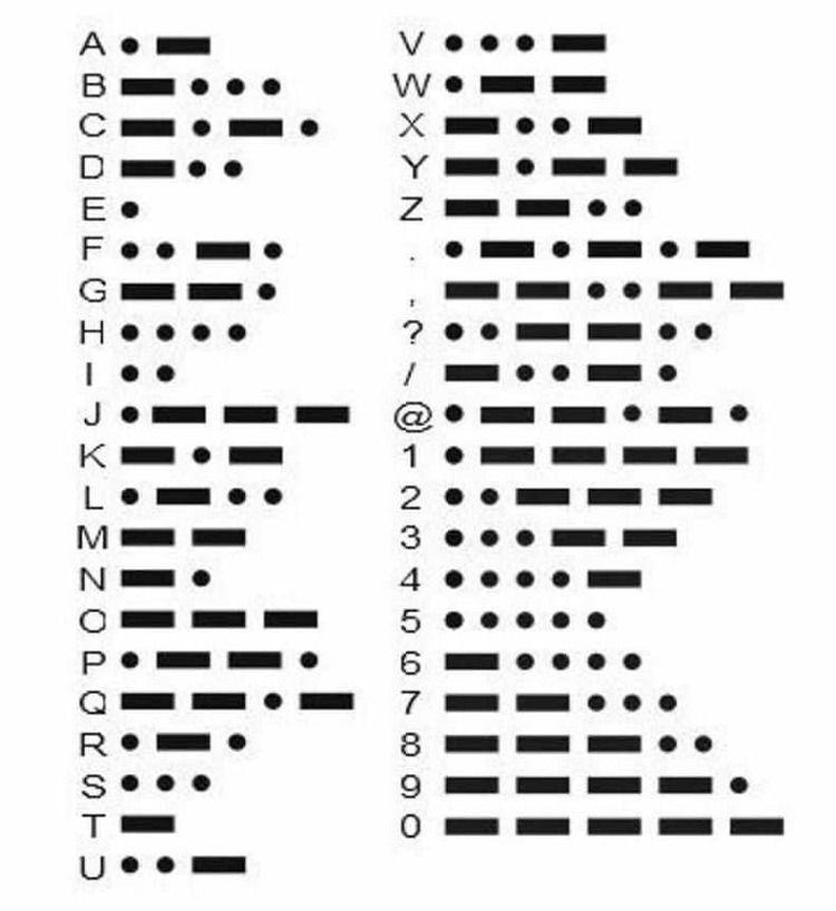 Learn Morse Code Simplified The Prepared Page Morse Code Coding Morse Alphabet