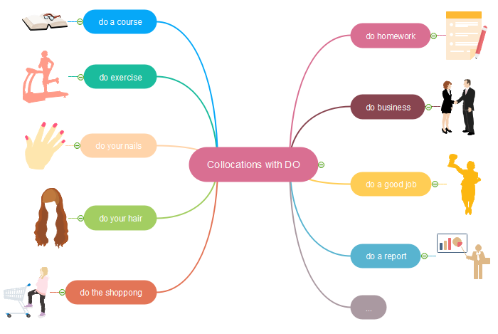 "A mind map of English collocations of ""do"", made by Edraw"