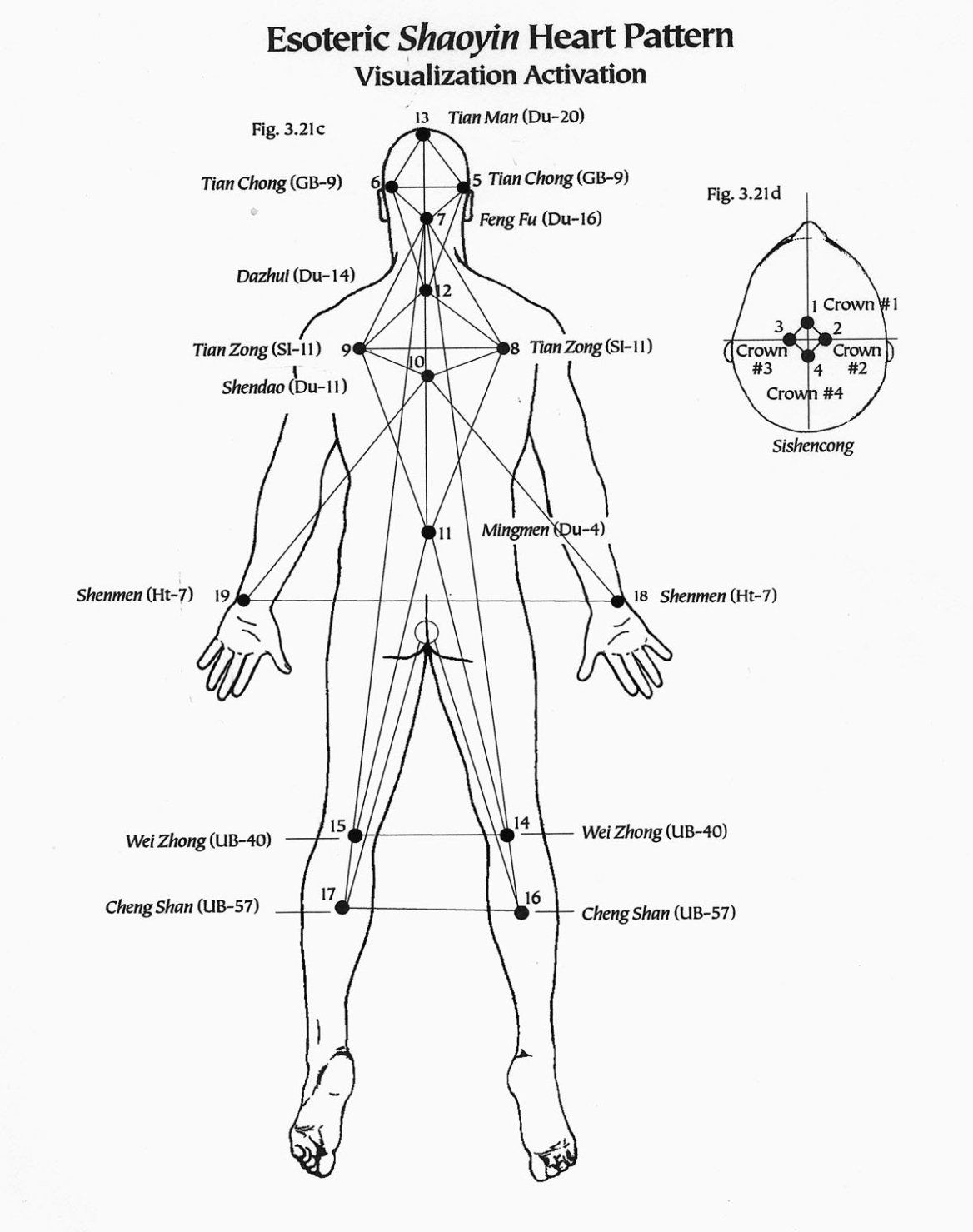 Esoteric Acupuncture In