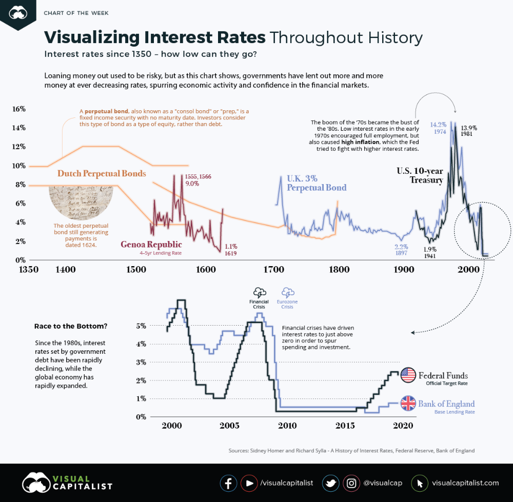 670 Years Of Interest Rate History The Big Picture