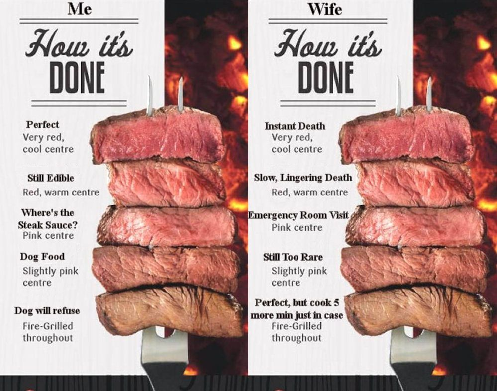 Meat Doneness Chart At My House Steak Doneness Steak Doneness Chart Meat Doneness