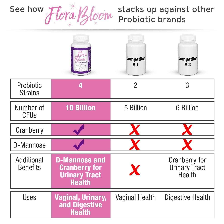 Probiotics For Women Ultimate Flora Bloom Probiotic