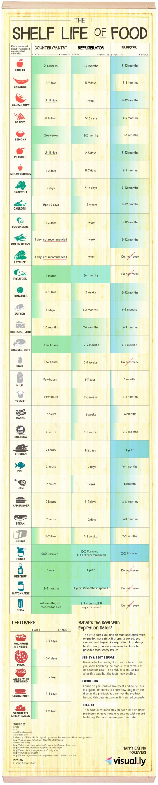 Here's How Long You Can Store Stuff In The Pantry, Fridge Or Freezer [INFOGRAPHIC]