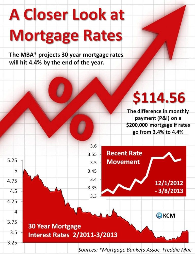 A Closer Look At Mortgage Rates Infographic Mortgage Rates Mortgage Mortgage Info