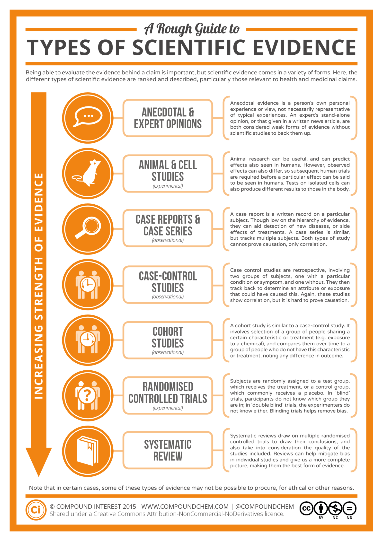 Hierarchy Of Scientific Evidence In