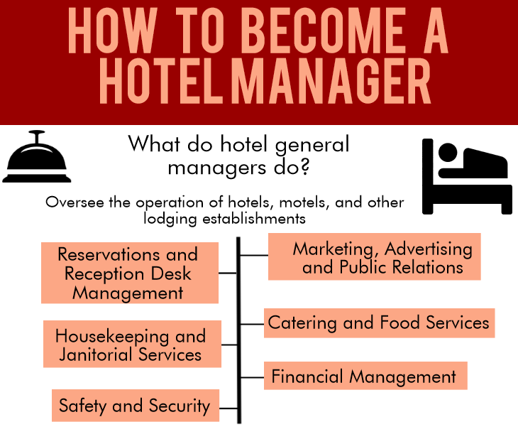 hotel manager salary - All Informations You Needs