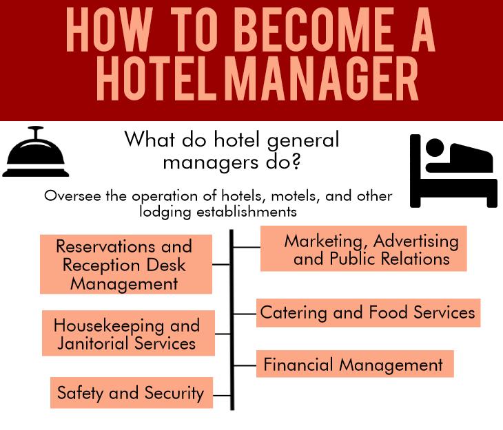 become a hotel manager and hospitality management sydney university psychology