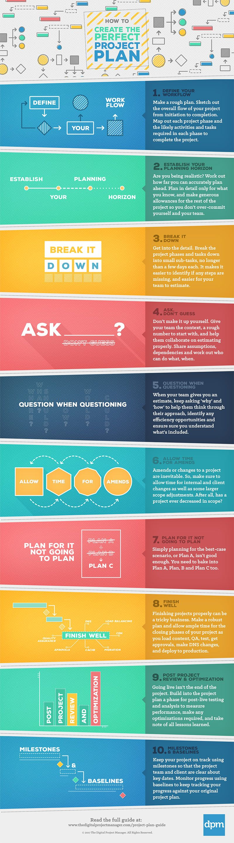 How To Create A Perfect Project Plan  Infographic  Project
