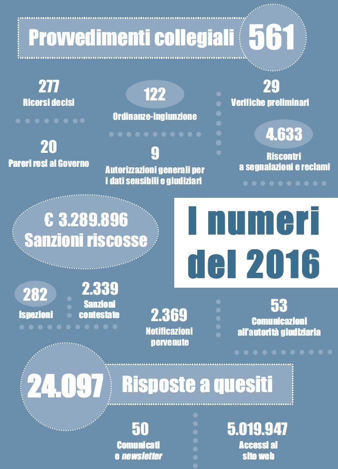 Garante della Privacy i numeri del 2016 (con immagini