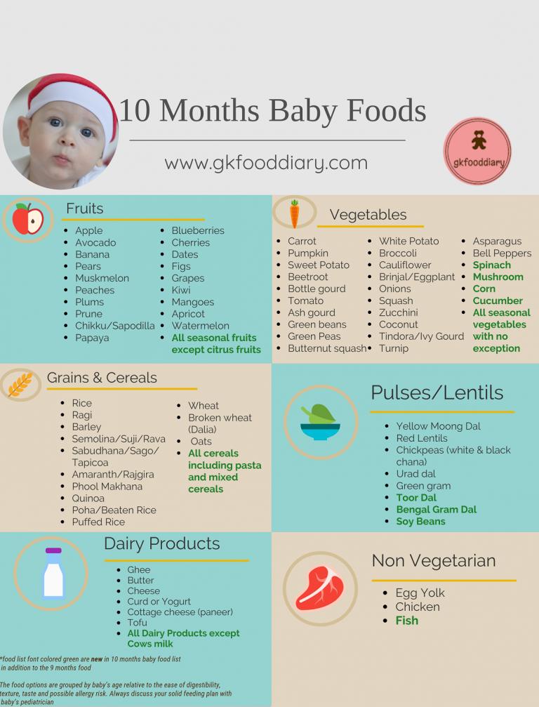 Diät für 1 Jahr altes Kind