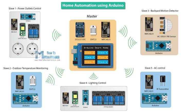 Home-Automation-Arduino-Projects | 아두이노 | Pinterest | Arduino ...