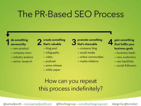 An Introduction To Pr Strategy For Seos  Seo And Blogging