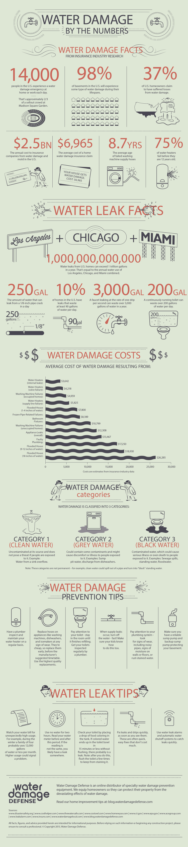 Water damage and mold cost the insurance industry $2.5 billion dollars per year, and the average cost of a home water damage insurance claim is $6,965.