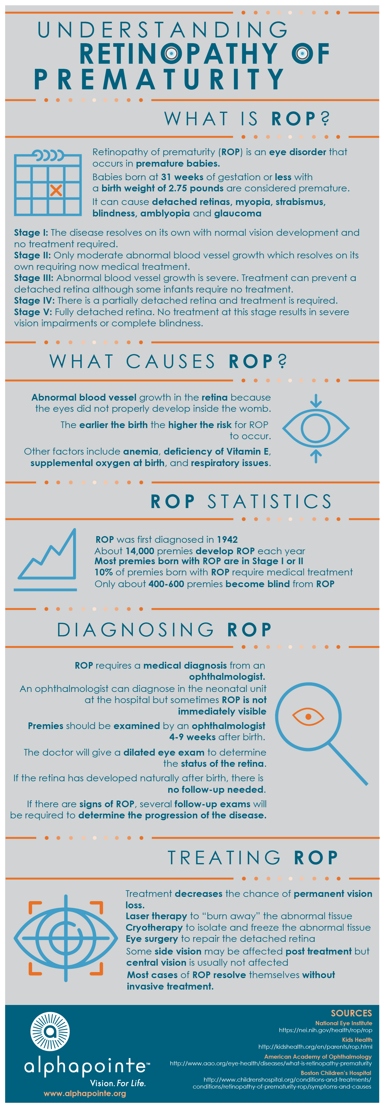 Understanding retinopathy of prematurity rop provided by