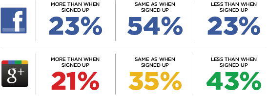 Google+ versus Facebook— Facts Revealed! (A Social Networks Survey: Part 3, Predictions of Future Usage)