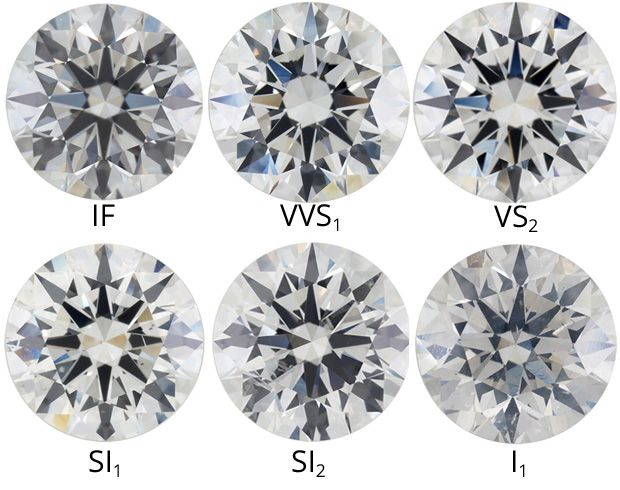 Diamond Clarity Grades Gemology Pinterest Diamond