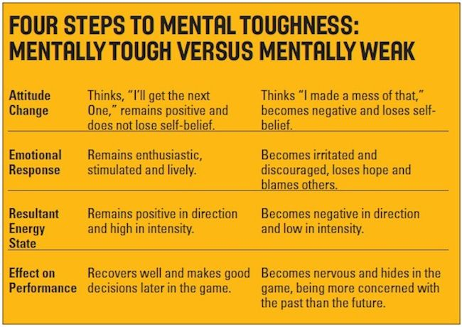 4-Steps-to-Mental-Toughness-