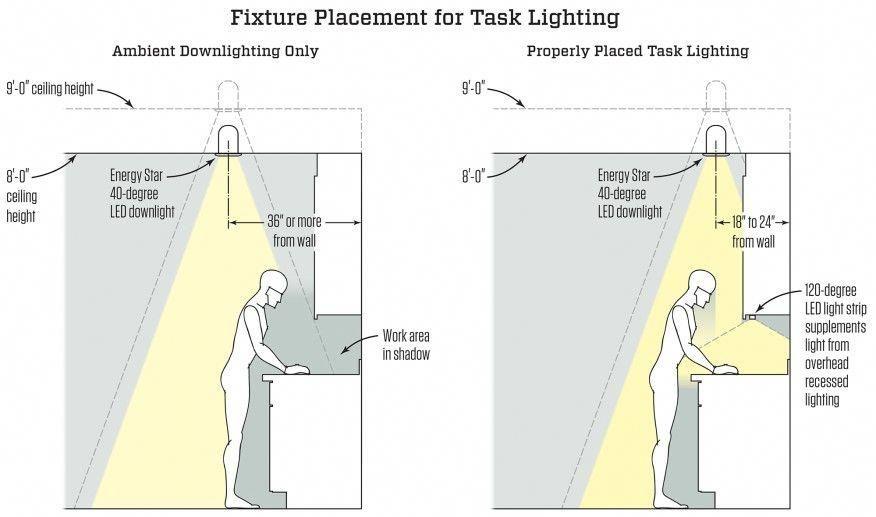 68 Modern Outdoor Kitchen Design Ideas Kitchen Lighting Design Kitchen Lighting Task Lighting