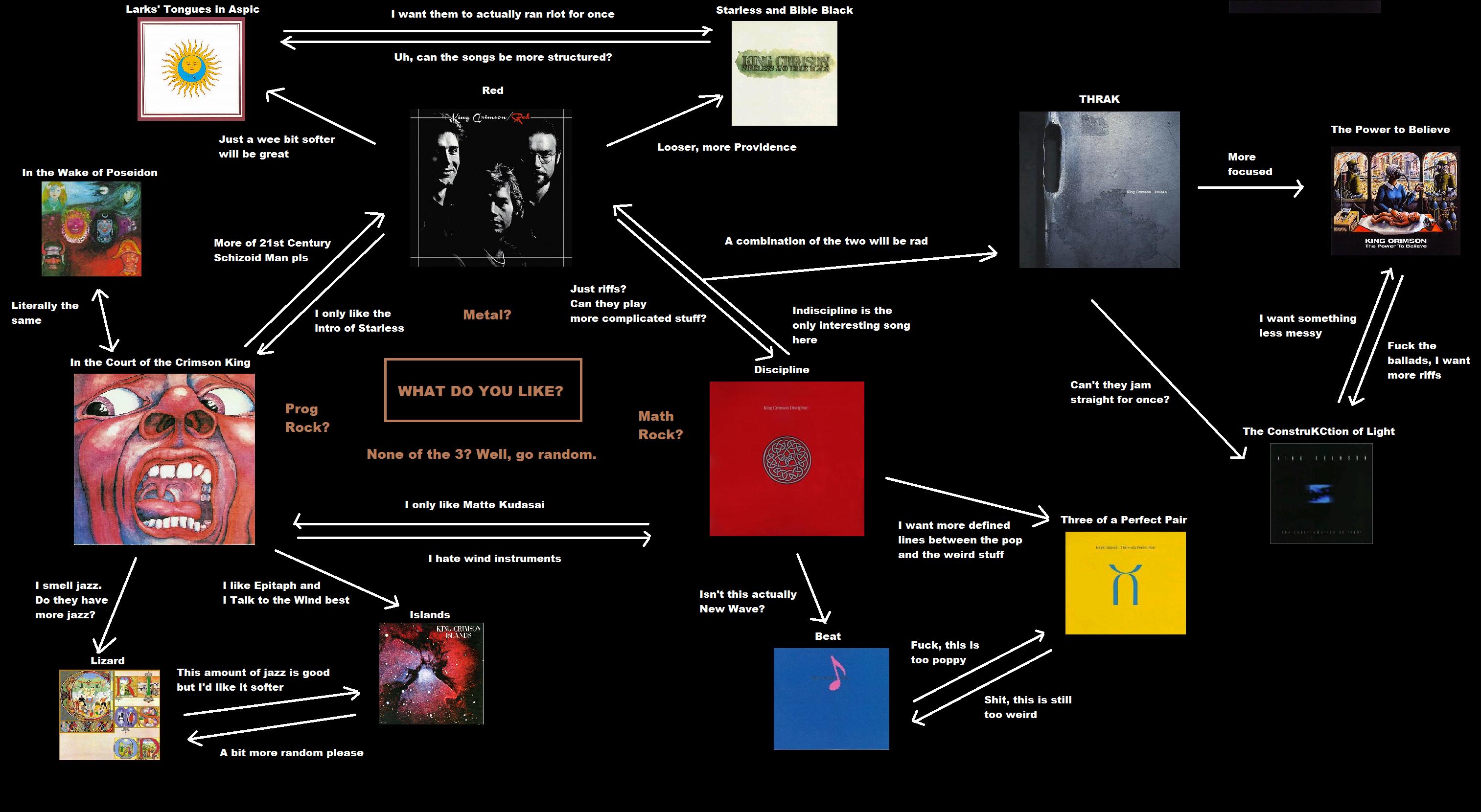 Flowcharts 4chanmusic Wiki Fandom In 2021 King Crimson Greg Lake Omar Rodriguez Lopez