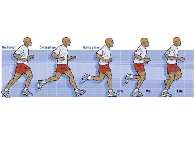 How do you know if you have proper running posture? Mastering - proper running form