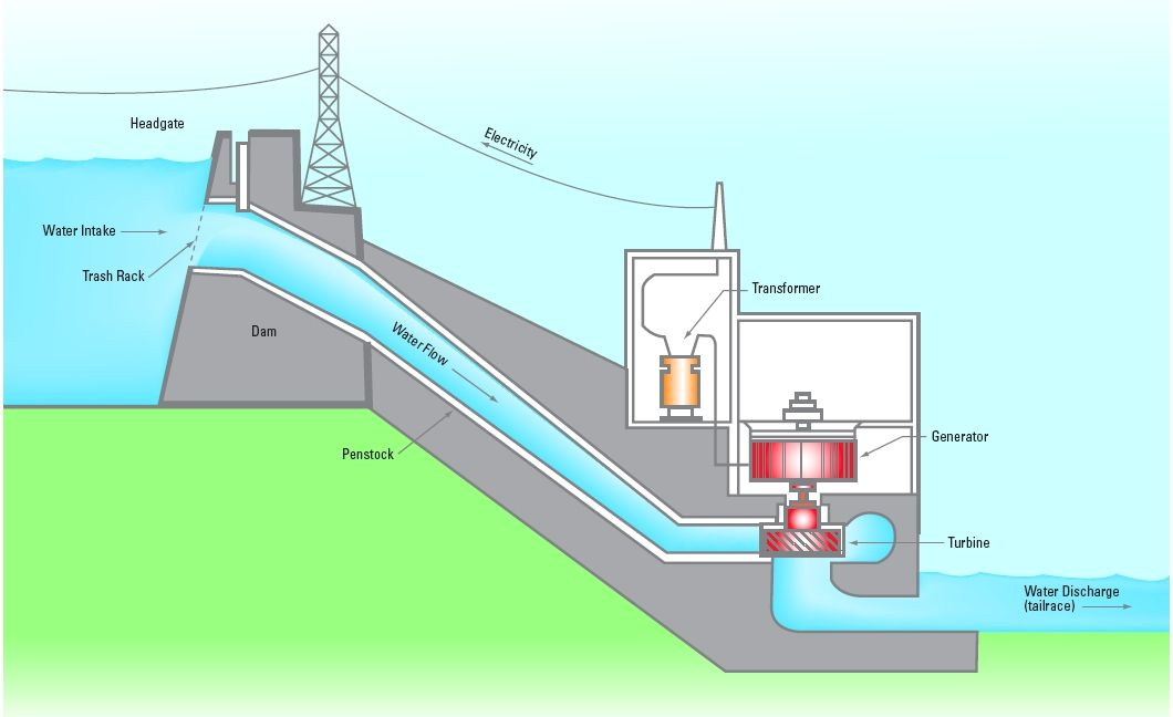 Hydroelectric Power by Trinity Bauer on Prezi | Hydroelectric ...