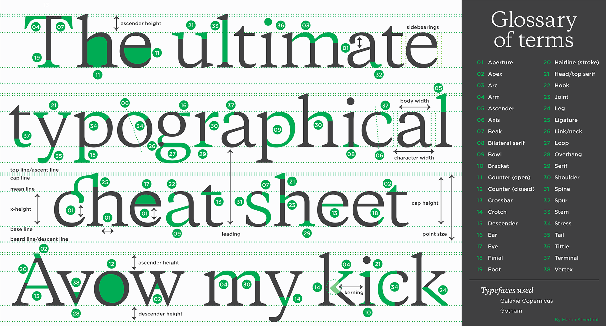 5) The Anatomy of Typefaces — The anatomy of type - Adoring Type ...