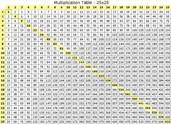 Image result for multiplication charts up to 500 ...