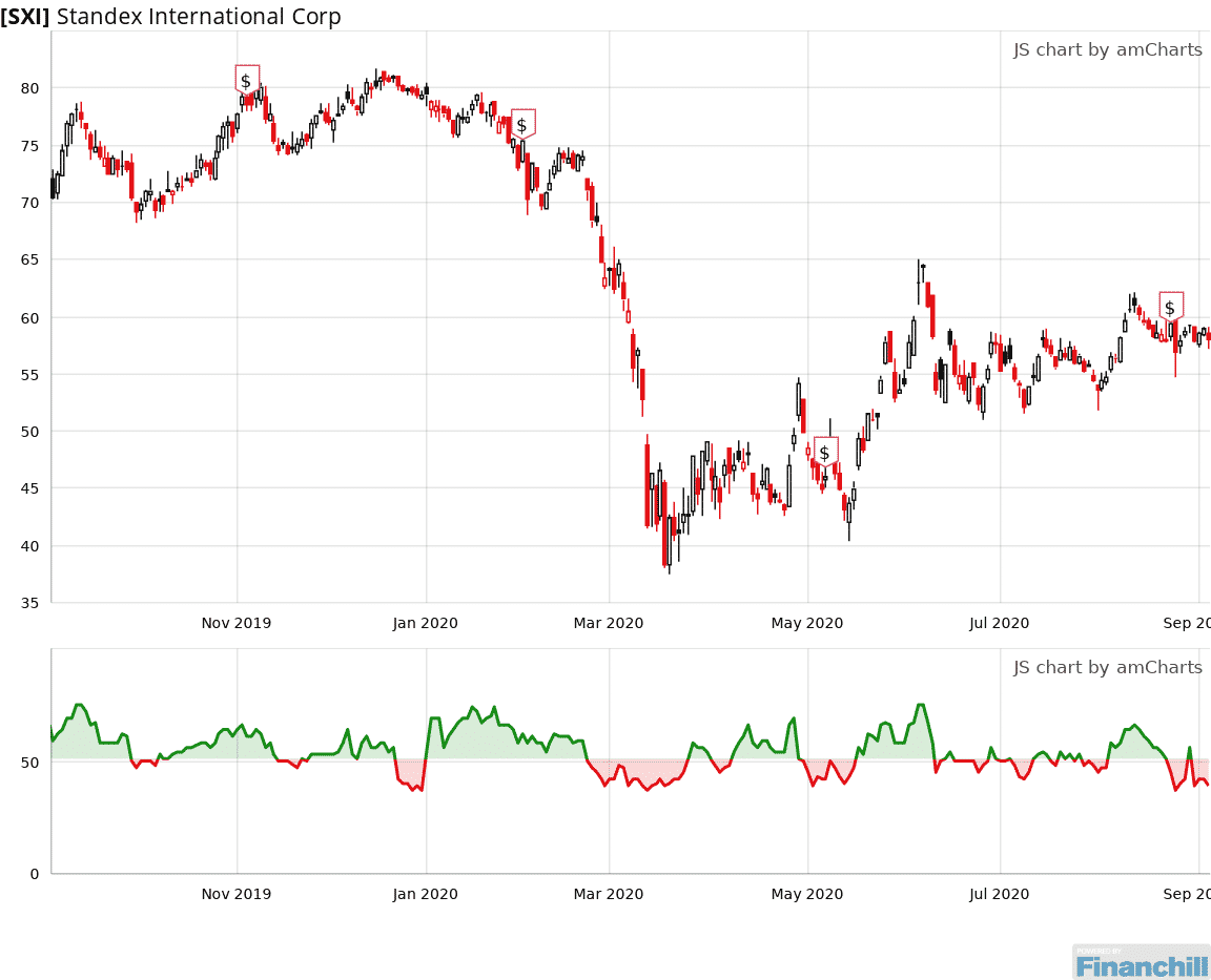 Sxi Is Rated A Sell Since August 31 2020 And Is 22 Below Its Median Level Https Bit Ly 2cqtcaq In 2020 Line Chart Chart