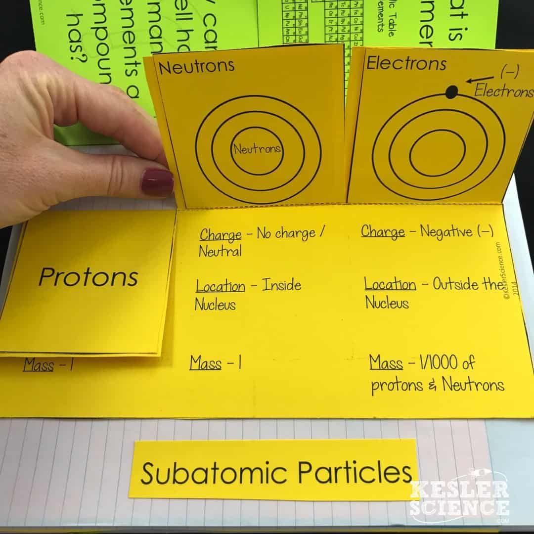 Atoms And Subatomic Particles Lesson Plan