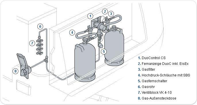 truma zubeh r f r die installation ihrer gasdruckregler. Black Bedroom Furniture Sets. Home Design Ideas