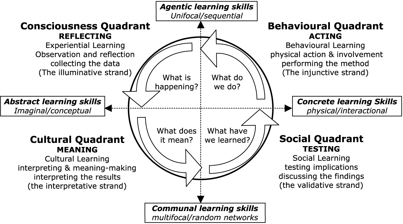 The Integral Learning Cycle And The Map Indistinct Union Christianity Integral Philosophy And P Learning Theory Experiential Learning Knowledge Management